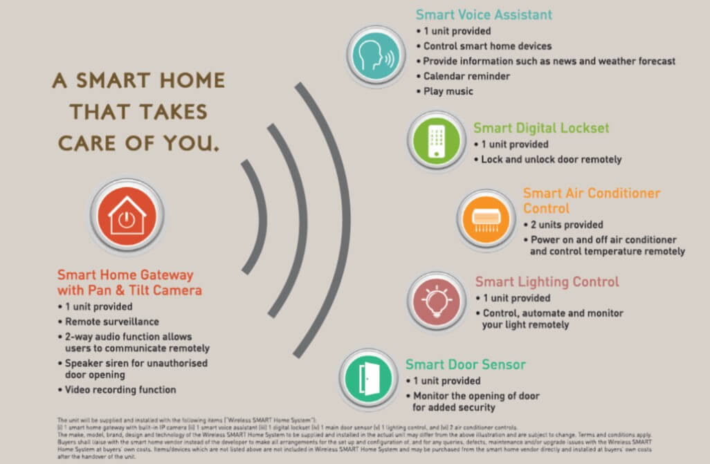 the suite of smart home features at The Tapestry
